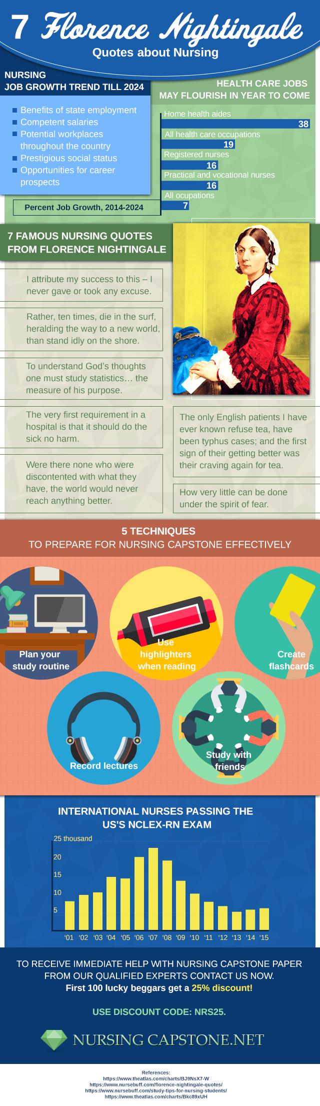 Professional Help with Your Nursing CPD Portfolio